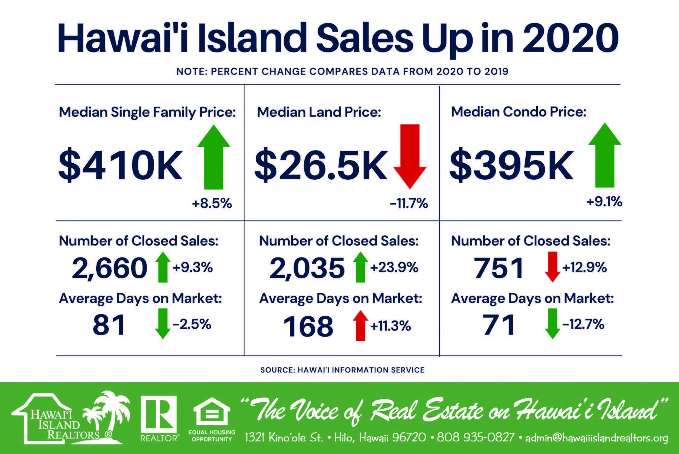 Hawai'i Island Sales Up in 2020