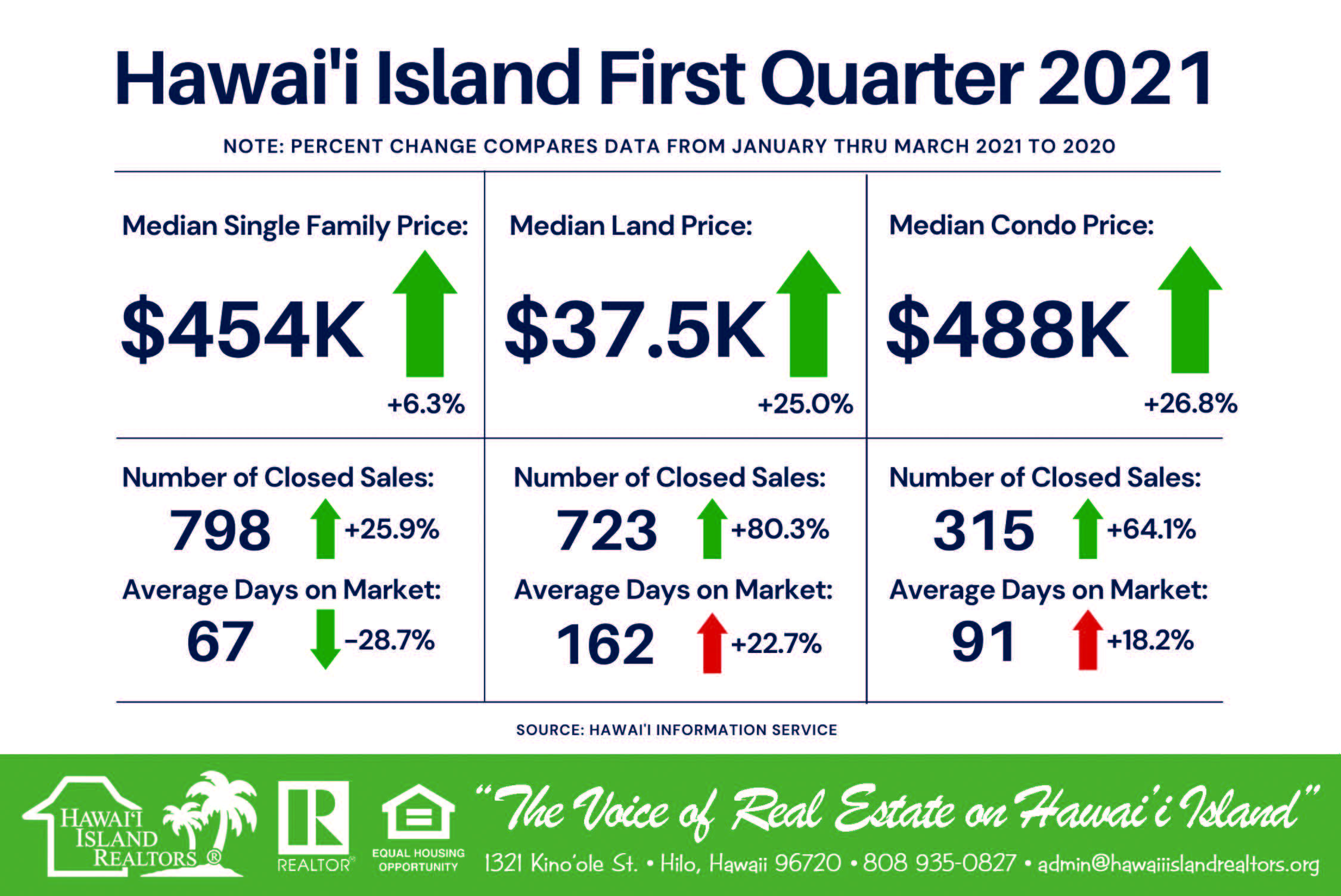 First-Quarter Sales Statistics 2021